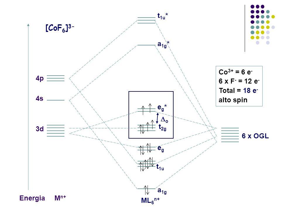[CoF6]3- t1u* t2g t1u 3d 4s 4p 6 x OGL Mn+ ML6n+ a1g* eg* eg a1g